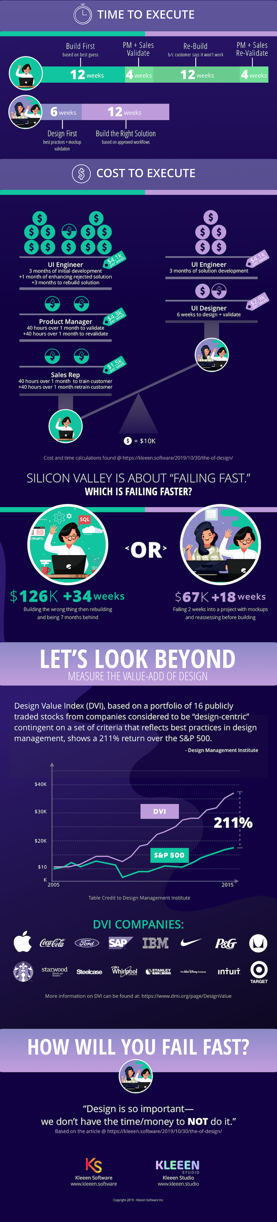 the$$ofDesign-Kleeen-infographic.2